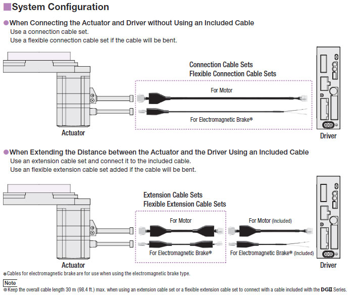 Cable Configuration
