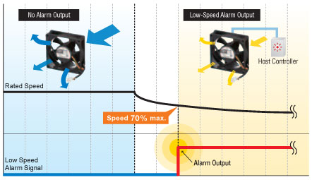 Low Speed Alarm Types