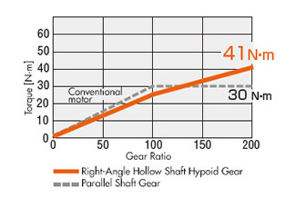 JH Gear Speed-Torque Chart