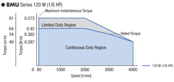 High Performance Speed Control