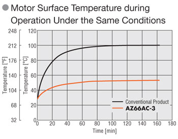 stepper motor surface temperature