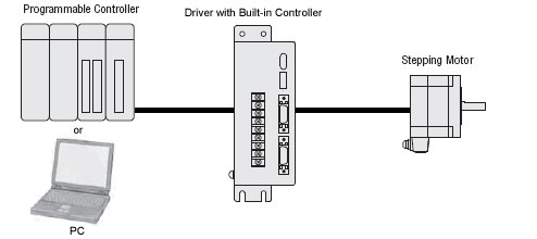 Built-in Controller Stepper Motor System