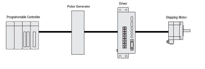 Pulse Input Type Drivers