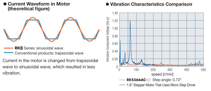 5-phase stepper motor low vibration