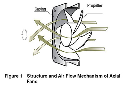 Cooling Fans Structure Air Flow